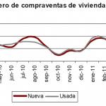 Menor descenso de compraventa de viviendas en mayo
