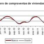Número de compraventa de viviendas en junio 2011