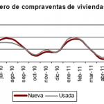 Número de compraventa de vivienda en julio 2011