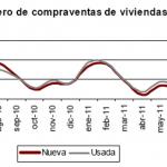 Agudiza su caída la compraventa de viviendas en agosto 2011