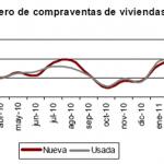 Desciende el número de compraventa de vivienda en abril